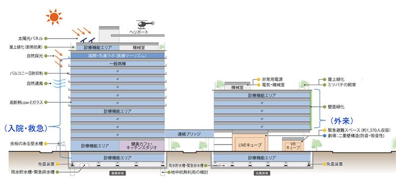 もと扇町庁舎用地及びもと扇町庁舎南側用地再開発 概要図