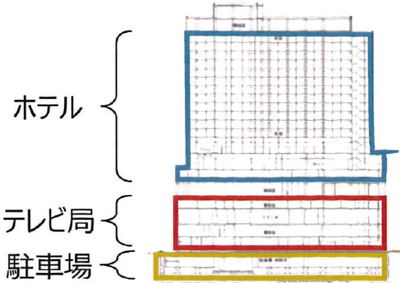 日経新聞大阪本社&テレビ大阪本社の建て替え(大手前地区地区計画) フロア構成図