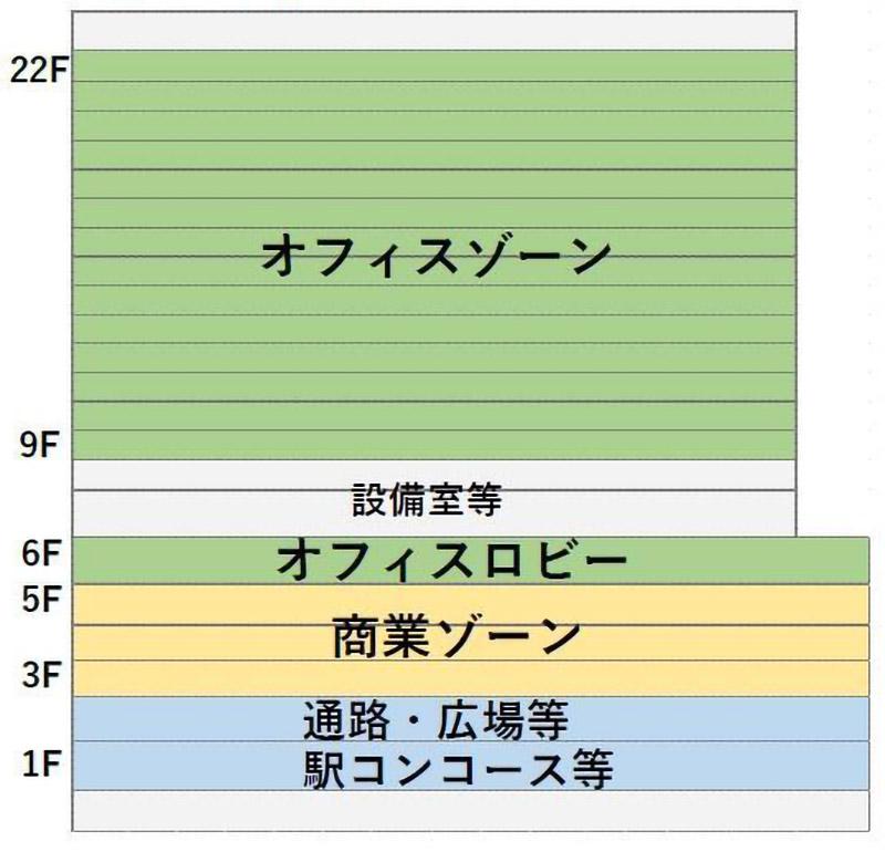 大阪駅西高架エリア開発 新駅ビル フロア構成図