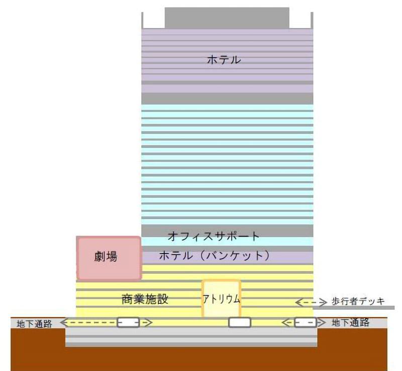 (仮称)梅田3丁目計画 フロア概要図