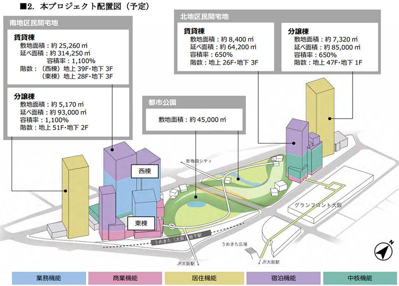 うめきた2期地区開発事業 プロジェクト配置図