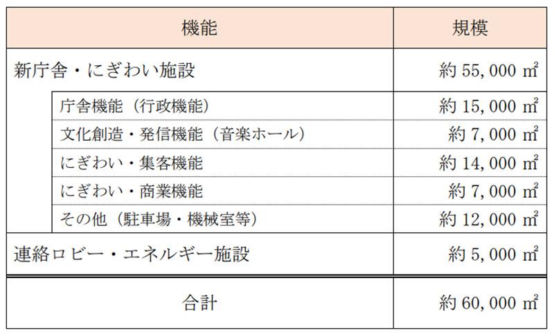 神戸市役所本庁舎2号館再整備 機能別構成