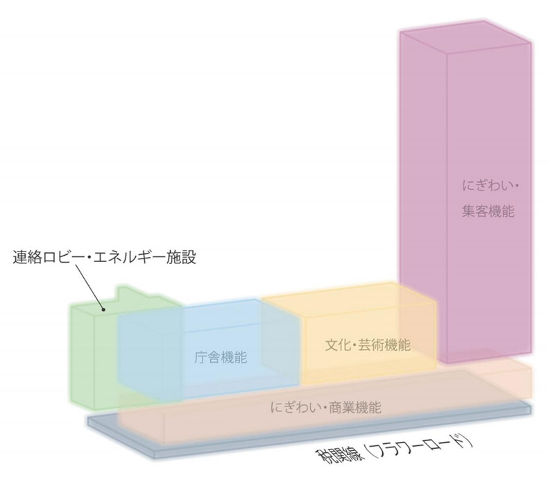 神戸市役所本庁舎2号館再整備 空間構成イメージ図