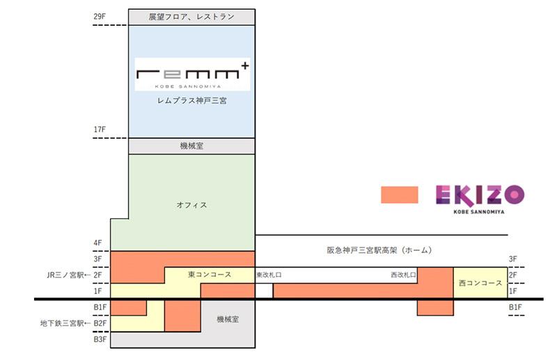 神戸三宮阪急ビル フロアマップ