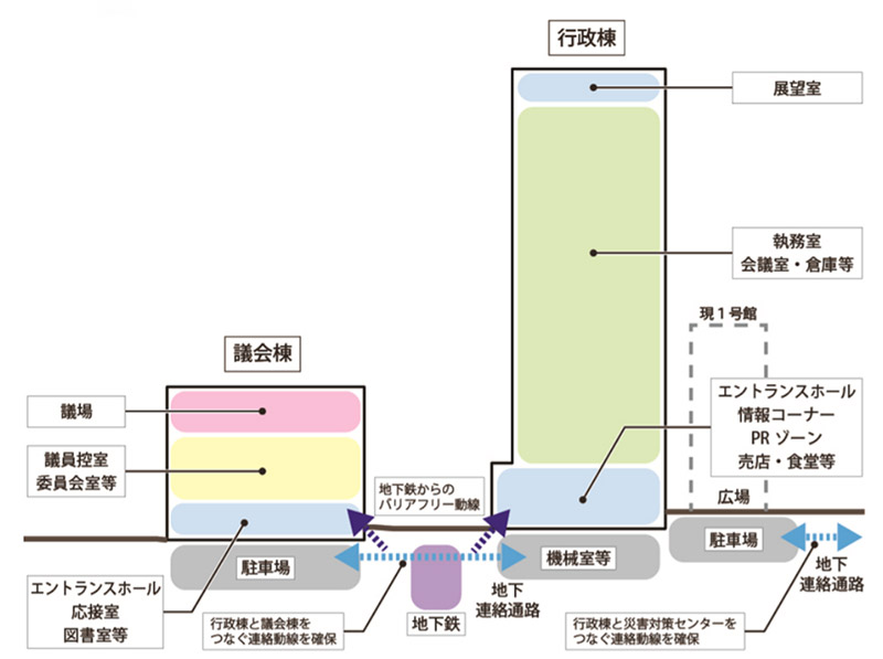 兵庫県庁舎等再整備基本計画 断面構成