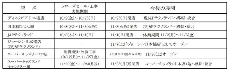 上新電機 日本橋店舗再編計画 予定表