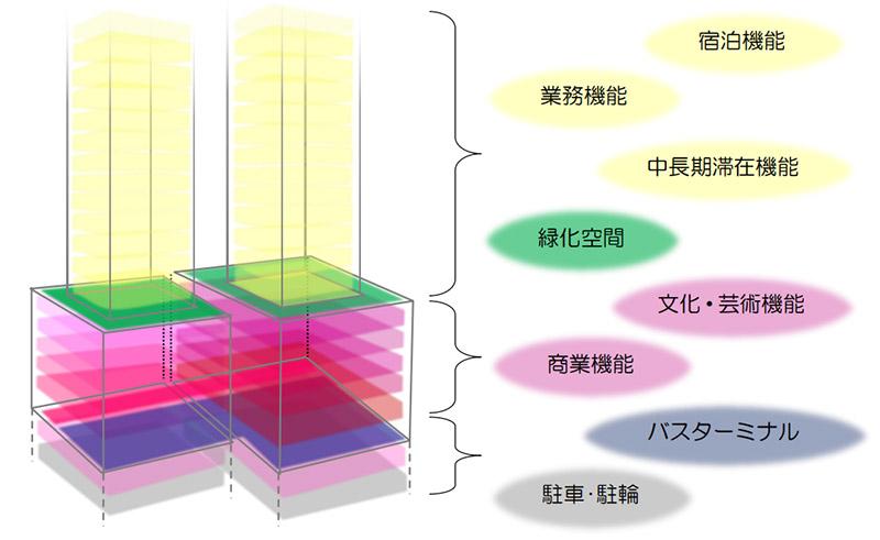 雲井通5・6丁目再整備 構成イメージ図
