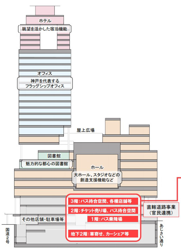 雲井通5丁目再整備 フロア構成図
