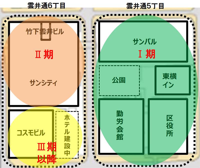 雲井通5・6丁目再整備 ブロック図