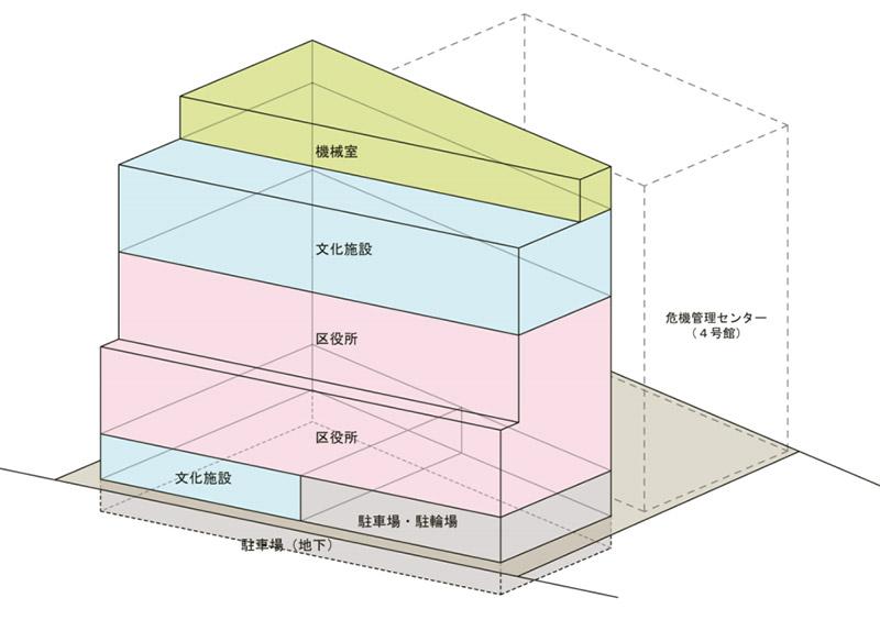 (仮称)新中央区総合庁舎他建設工事 機能配置図
