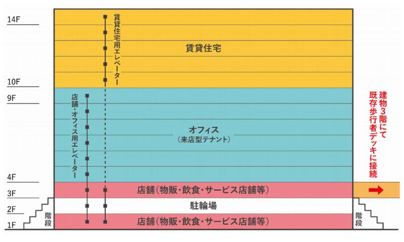 (仮称)阪急西宮ガーデンズ西側土地開発計画 施設構成図