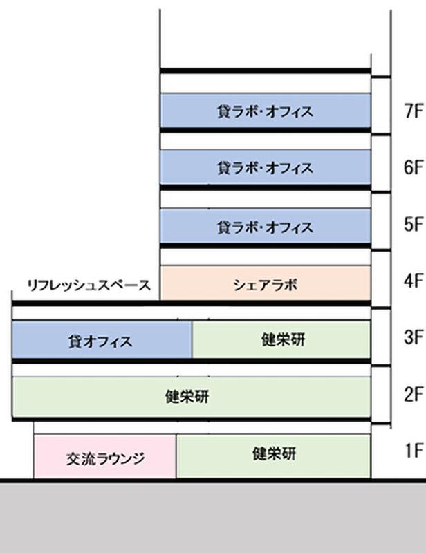 (仮称)健都イノベーションパークNKビル フロア構成