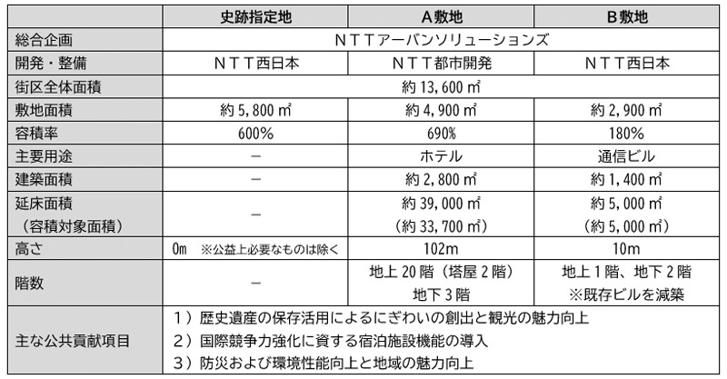 NTT西日本本社ビル建替計画 (法円坂北特定街区) 施設概要